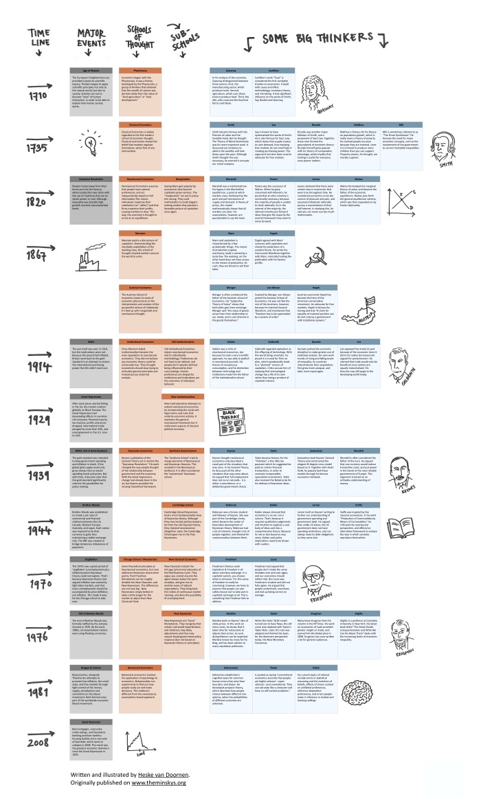 History of Economics.jpg